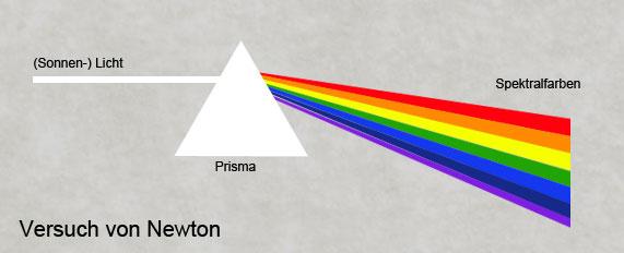 Newtons Versuch